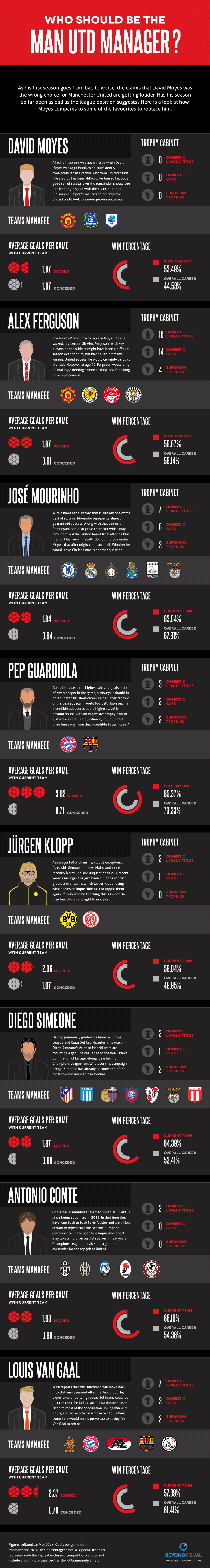 Who should be Man Utd Manager Infographic